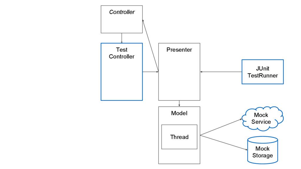 Mock Service Mock Storage Test Controller Prese...