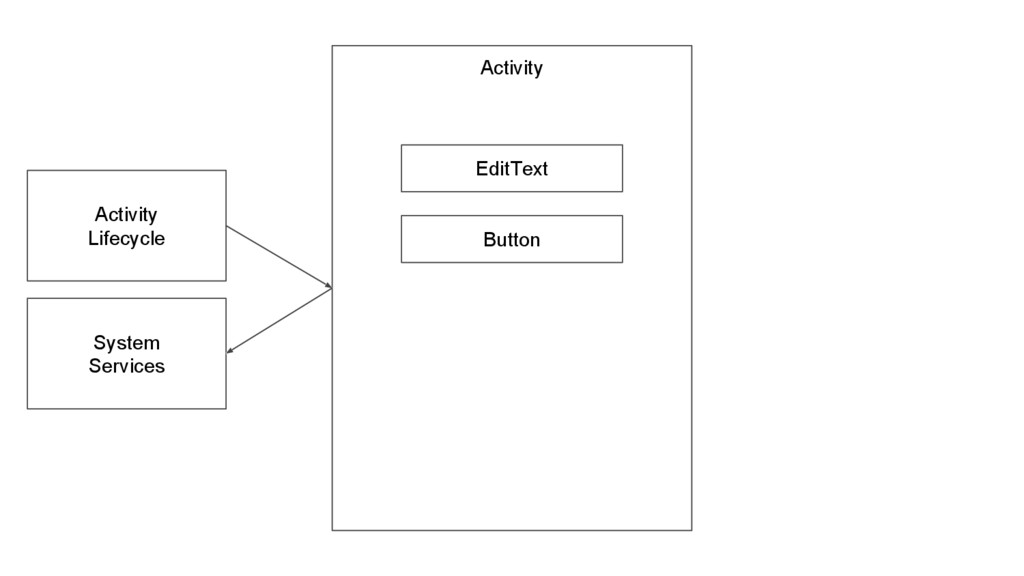 Activity EditText Button Activity Lifecycle Sys...