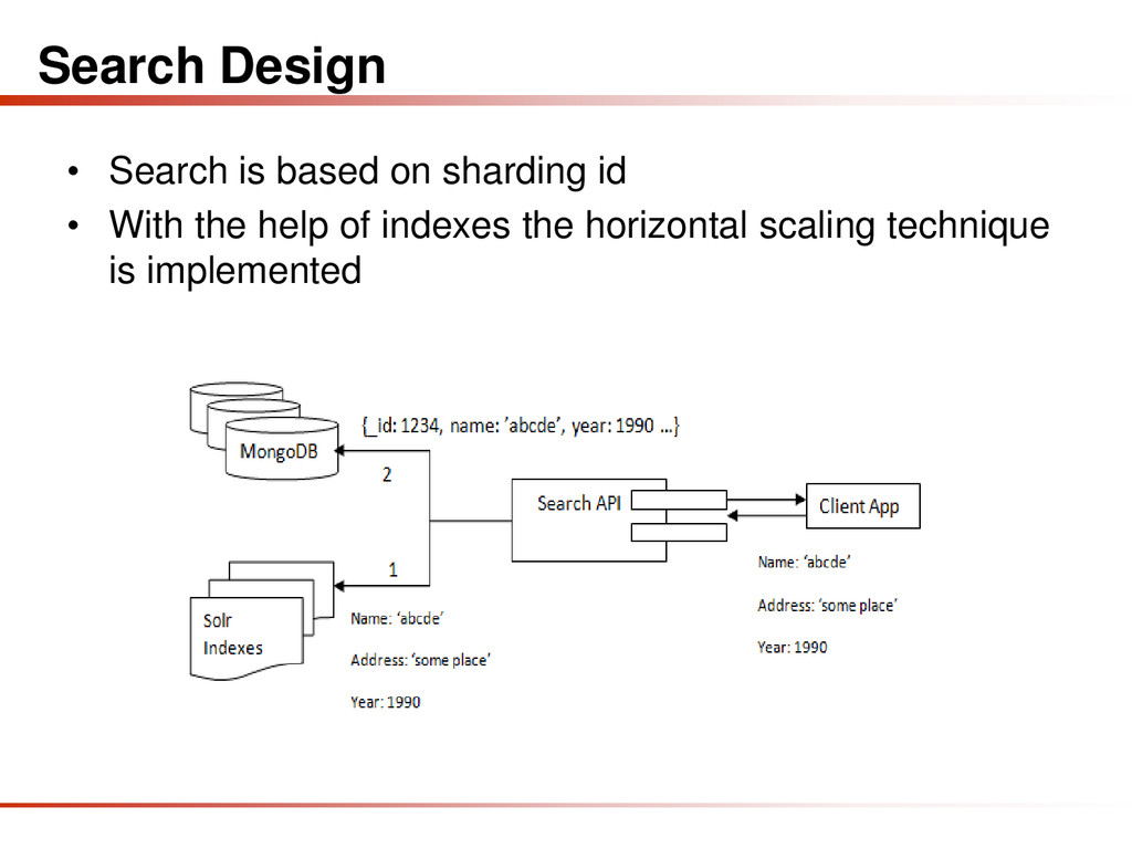 Search Design • Search is based on sharding id ...