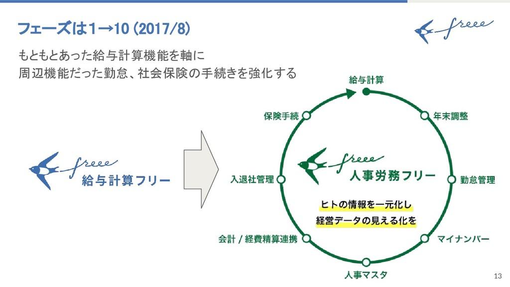 13 フェーズは1→10 (2017/8) もともとあった給与計算機能を軸に 周辺機能だった勤...