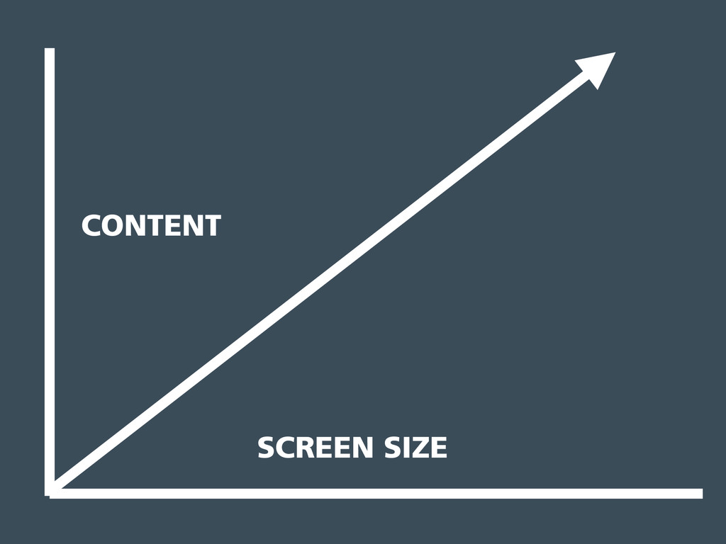 SCREEN SIZE CONTENT