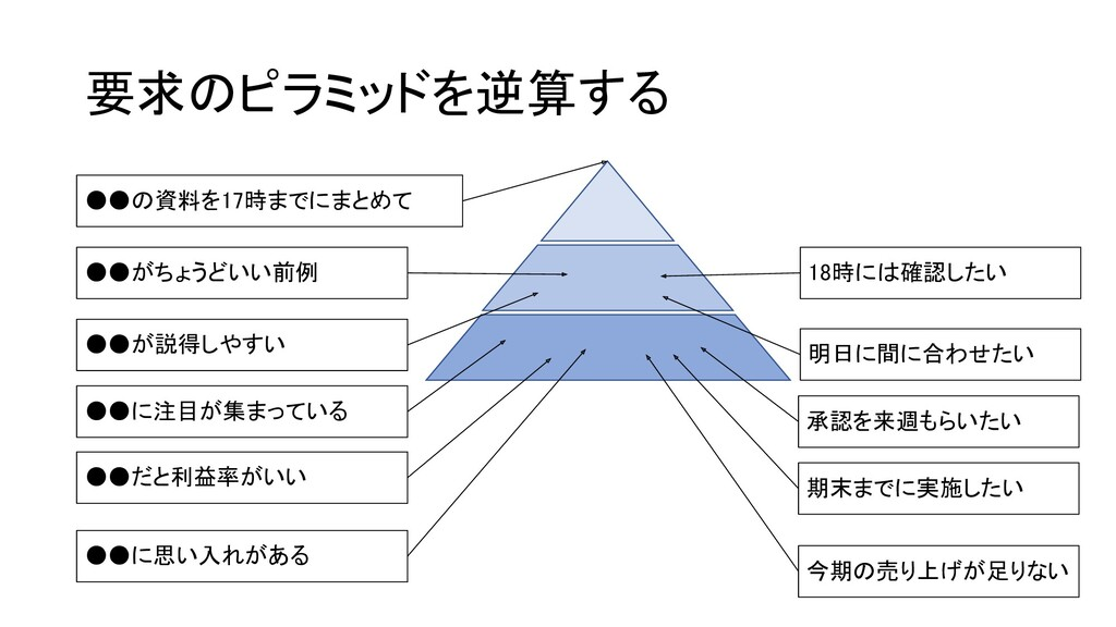 要求のピラミッドを逆算する ●●の資料を17時までにまとめて ●●がちょうどいい前例 1...