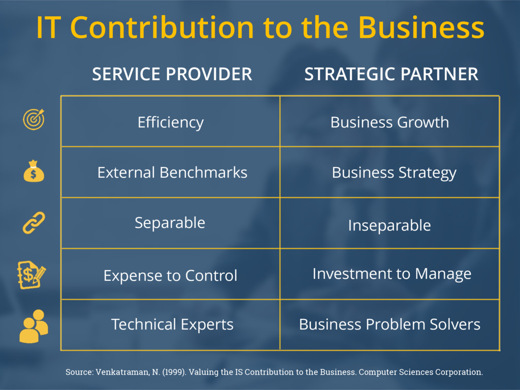 IT Contribution to the Business Source: Venkatr...