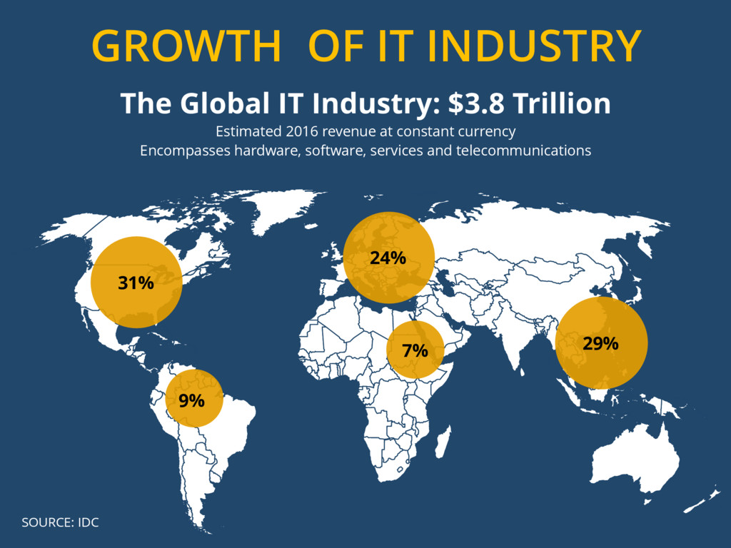 GROWTH OF IT INDUSTRY 31% 24% 29% 7% 9% SOURCE:...