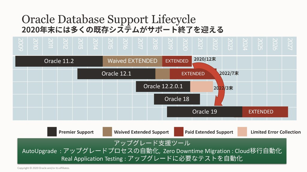 Oracle Database Support Lifecycle Copyright © 2...