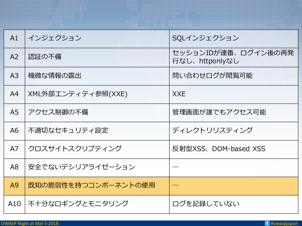 OWASP Night at Mar 5 2018 #owaspjapan t A1 インジェ...