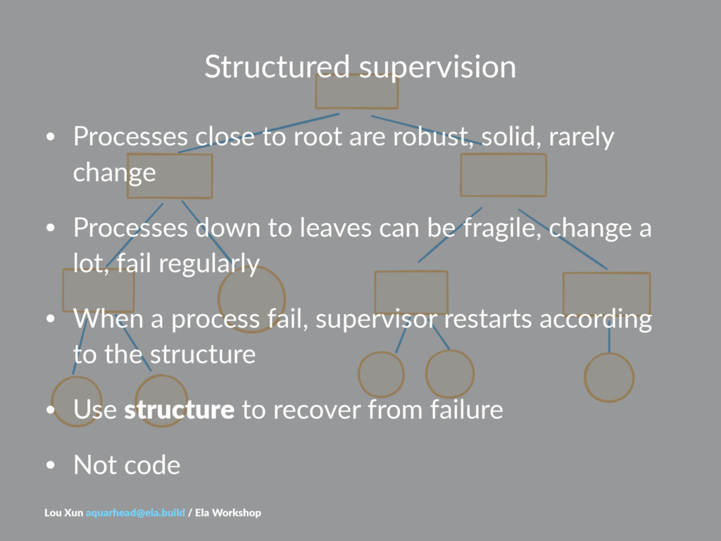 Structured(supervision • Processes(close(to(roo...