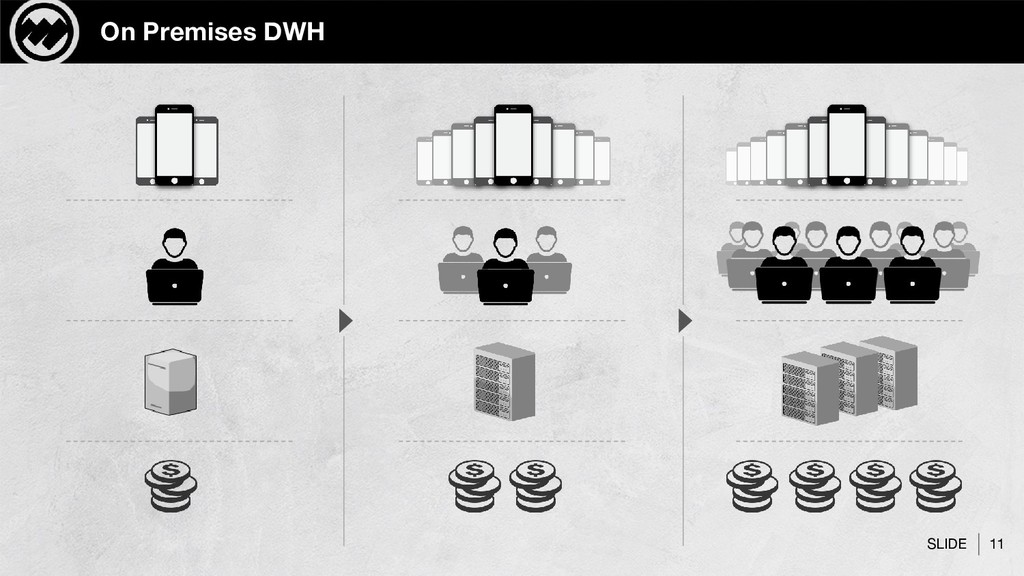 SLIDE 11 On Premises DWH