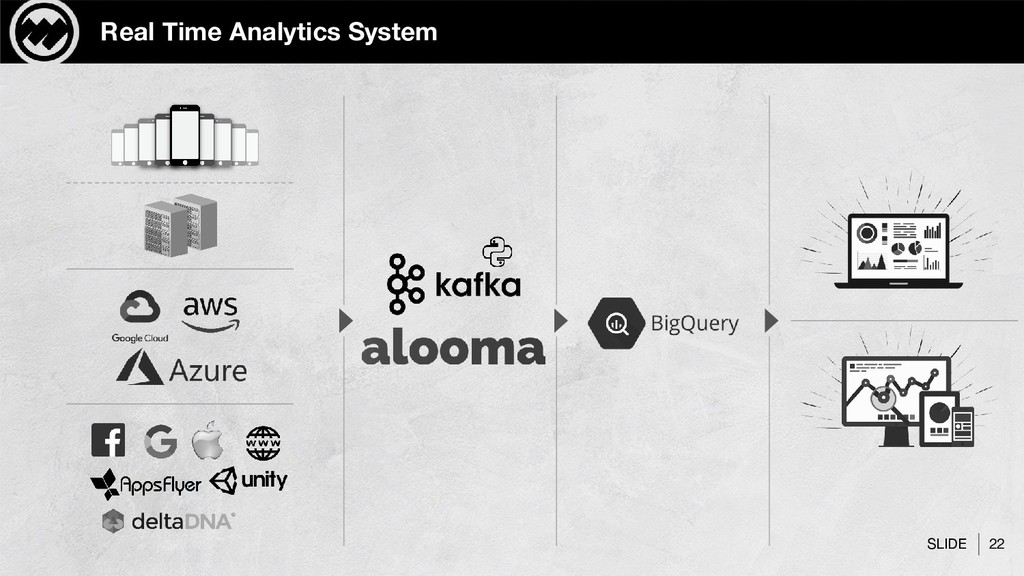 SLIDE 22 Real Time Analytics System