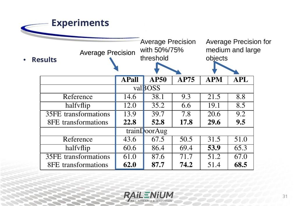 • Results Experiments Average Precision Average...