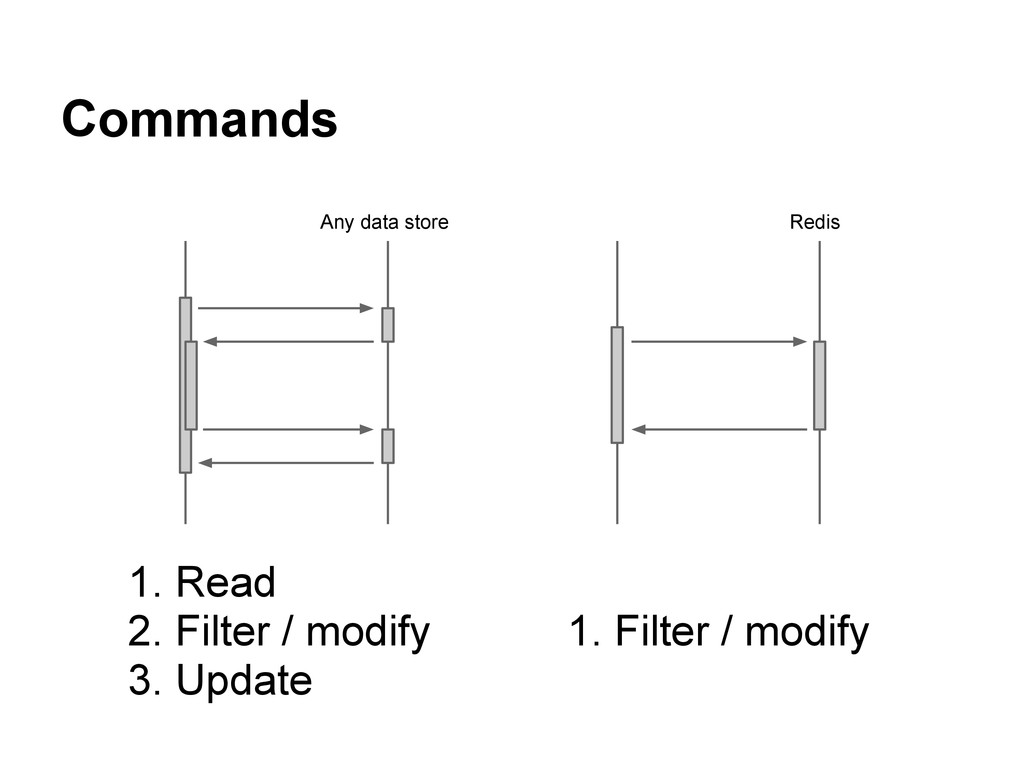 Commands Redis Any data store 1. Read 2. Filter...