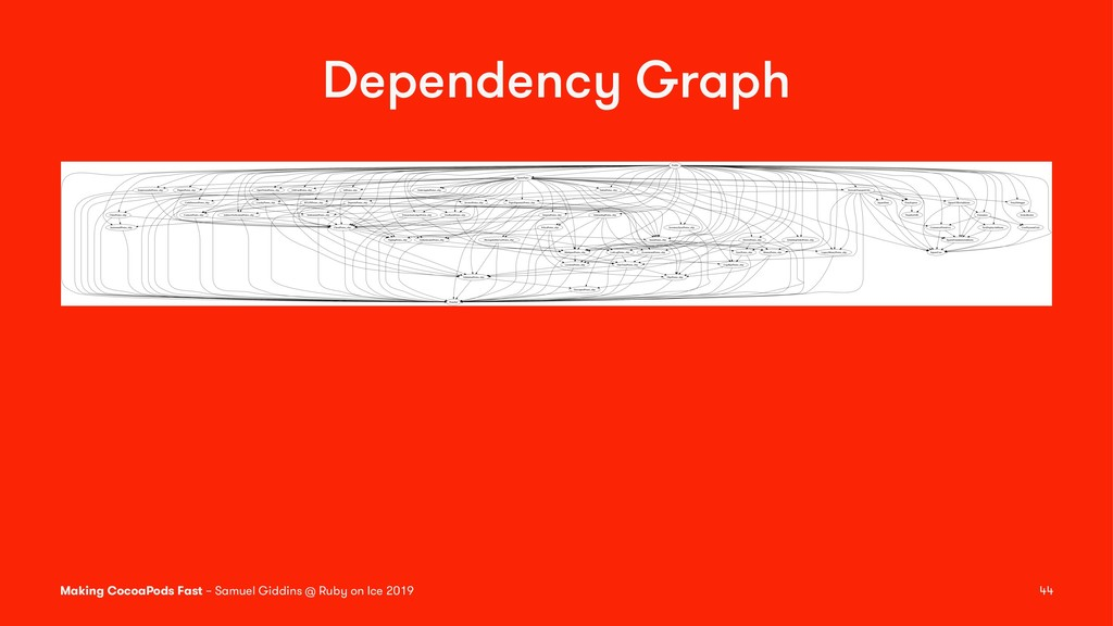 Dependency Graph Making CocoaPods Fast – Samuel...