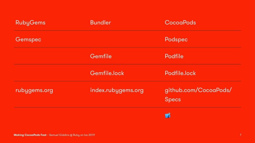 RubyGems Bundler CocoaPods Gemspec Podspec Gemfi...