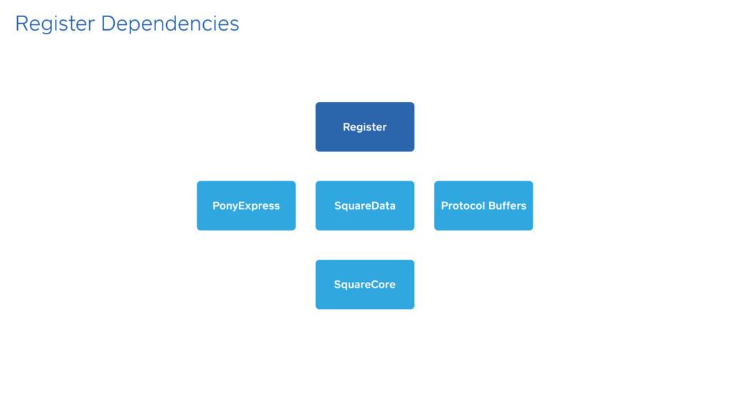 Register Dependencies SquareCore SquareData Pon...