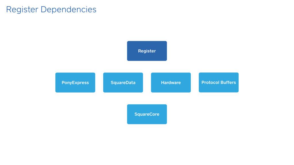 Register Dependencies SquareCore Register Squar...