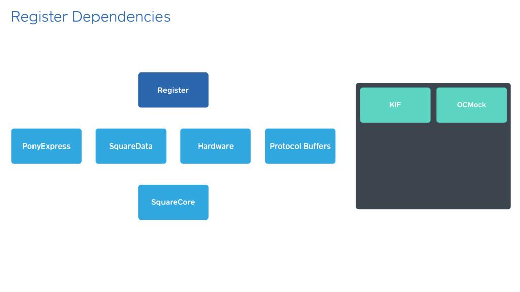 Register Dependencies SquareData SquareCore Pon...