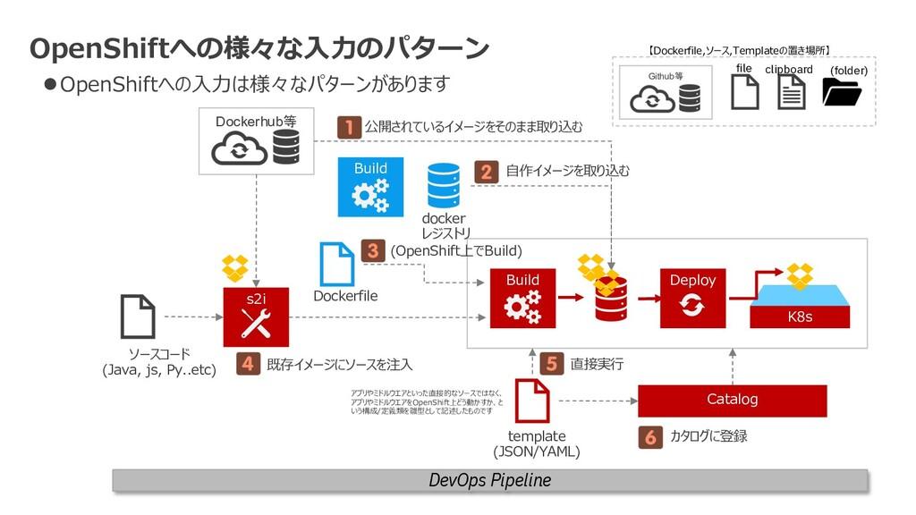 K8s Deploy Dockerhub等 Build docker レジストリ Docker...