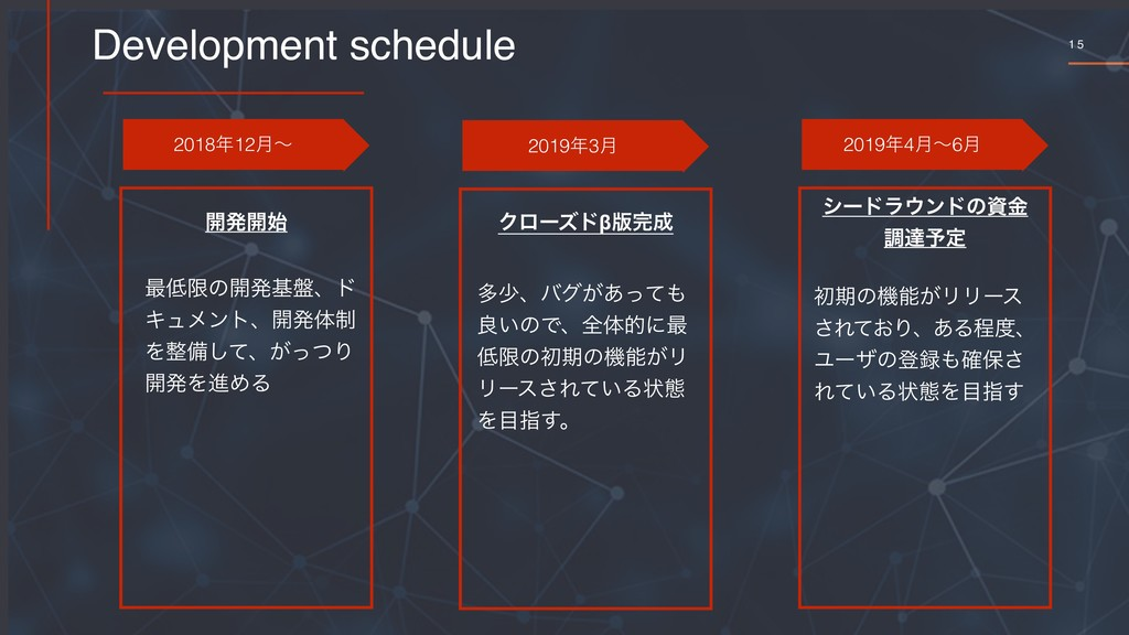 1 5 Development schedule 201812݄ʙ 20193݄ 2019...