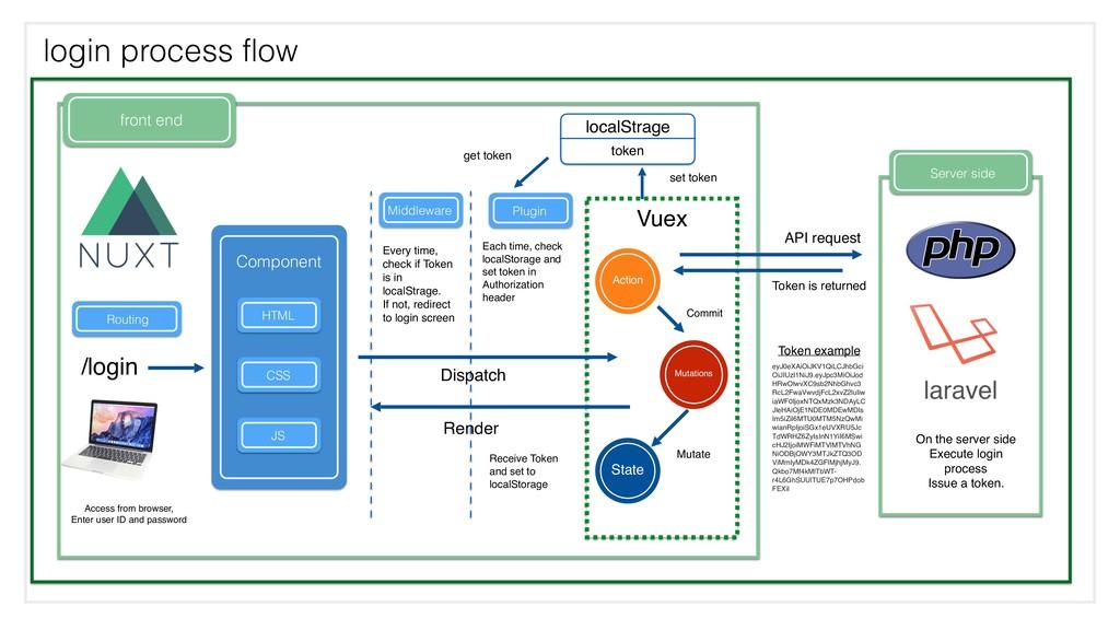 front end login process flow API request Server...