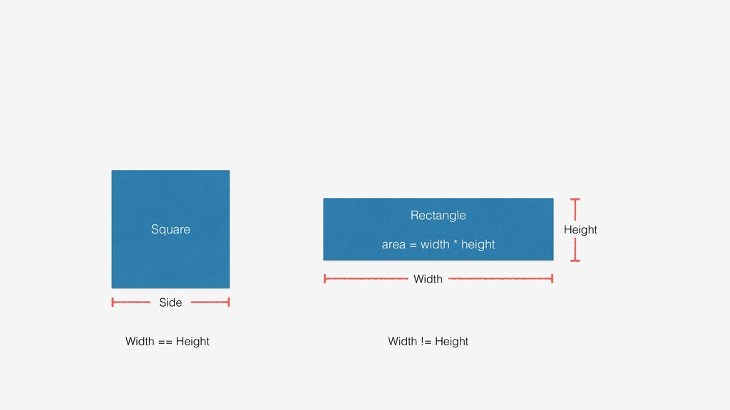 Square Rectangle area = width * height Height W...