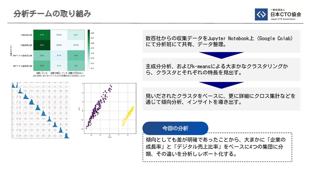 分析チームの取り組み 数百社からの収集データをJupyter Notebook上(Google...