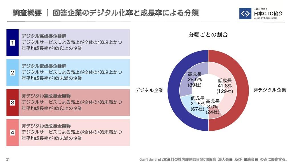 Confidential:本資料の社内展開は日本CTO協会 法人会員 及び 賛助会員 のみに限...