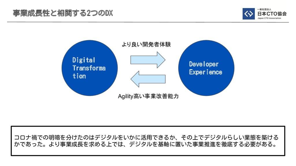 事業成長性と相関する2つのDX コロナ禍での明暗を分けたのはデジタルをいかに活用できるか、その...