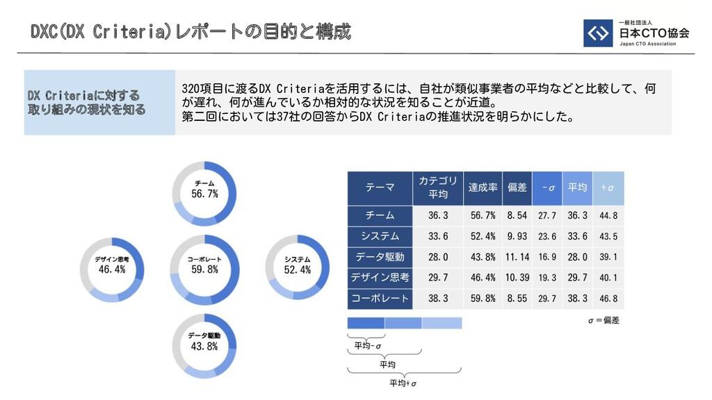 DXC(DX Criteria)レポートの目的と構成 320項目に渡るDX Criteriaを...
