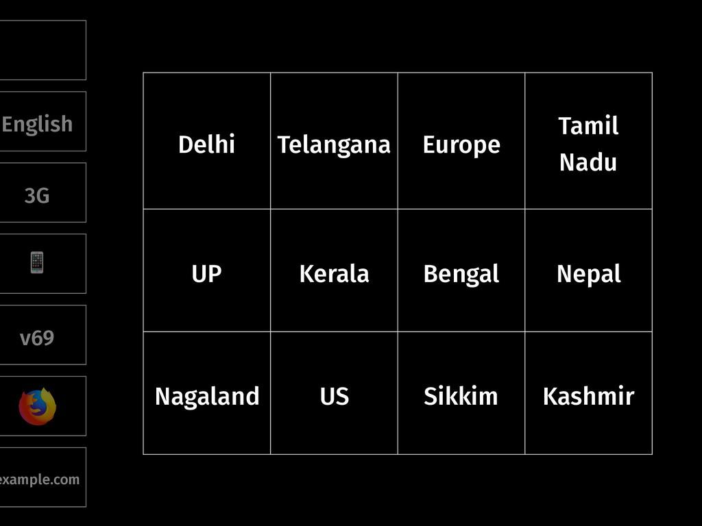 Delhi Telangana Europe Tamil Nadu UP Kerala Ben...