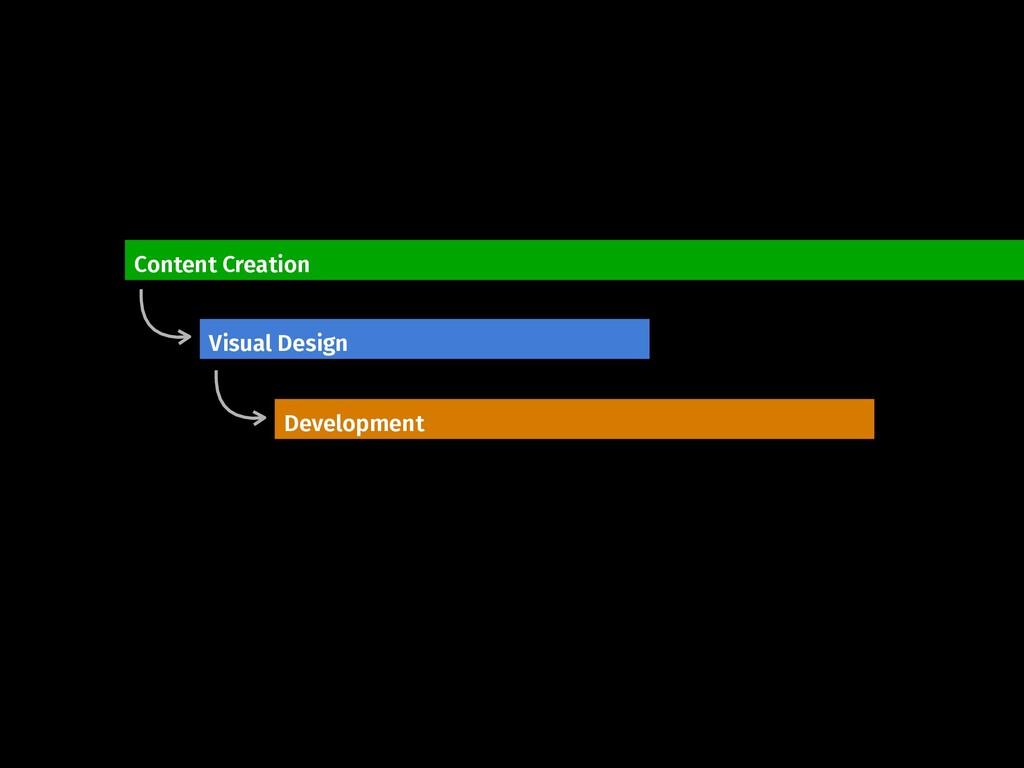 Content Creation Visual Design Development