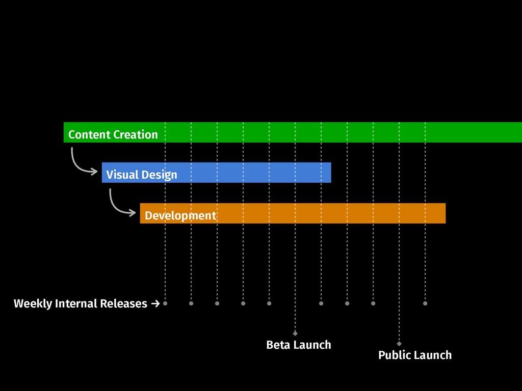 Beta Launch Content Creation Visual Design Deve...