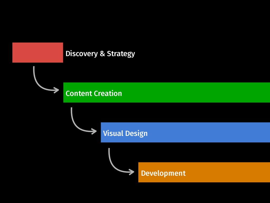 Discovery & Strategy Content Creation Visual De...