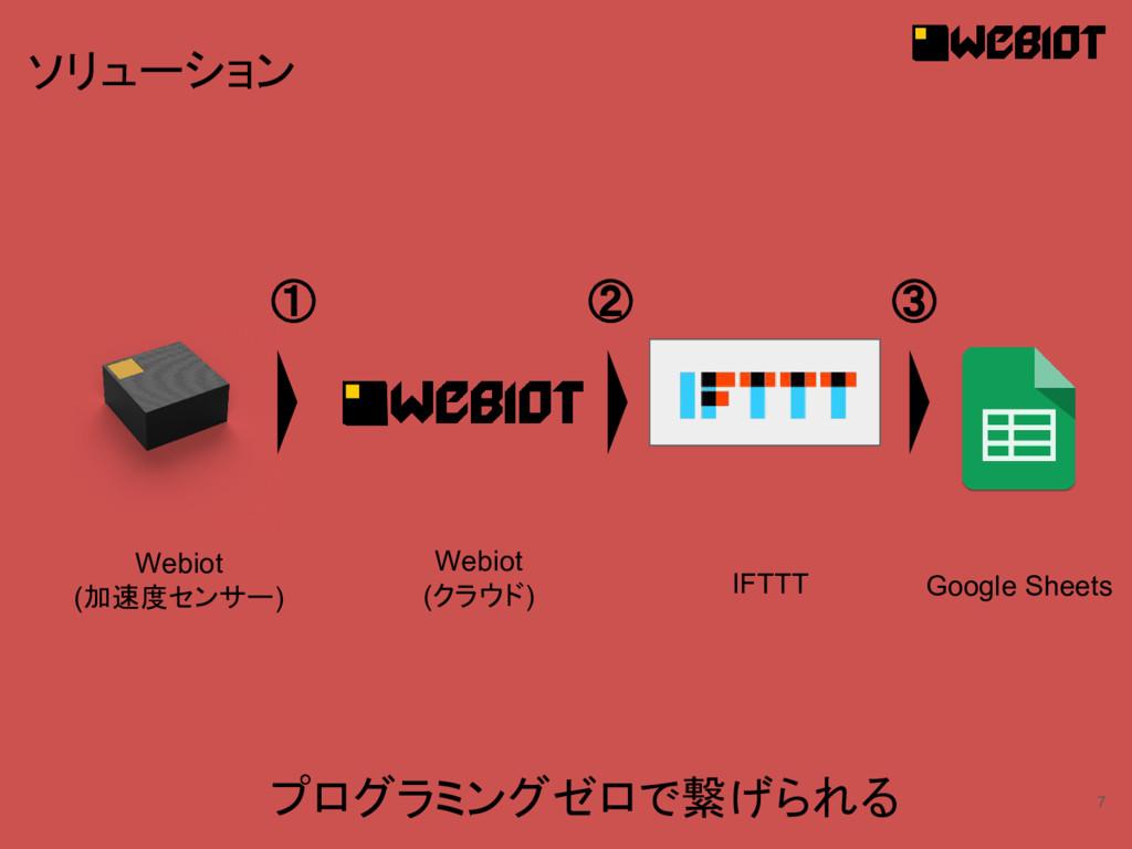 7 ソリューション プログラミングゼロで繋げられる Webiot (加速度センサー) IFTT...