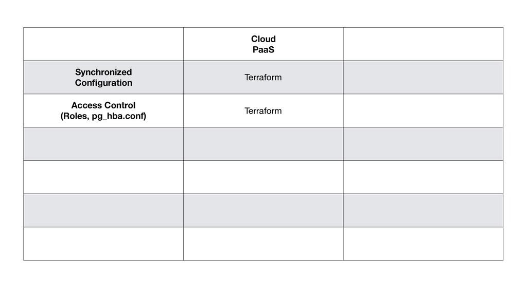 Cloud PaaS Synchronized Configuration Terraform ...