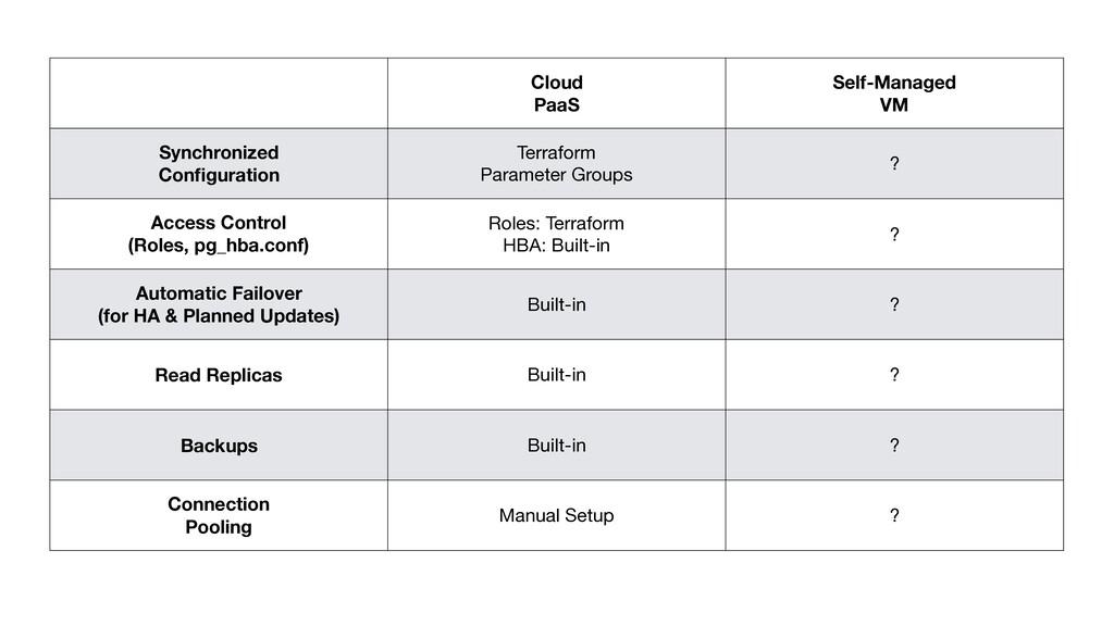 Cloud PaaS Self-Managed VM Synchronized Configur...