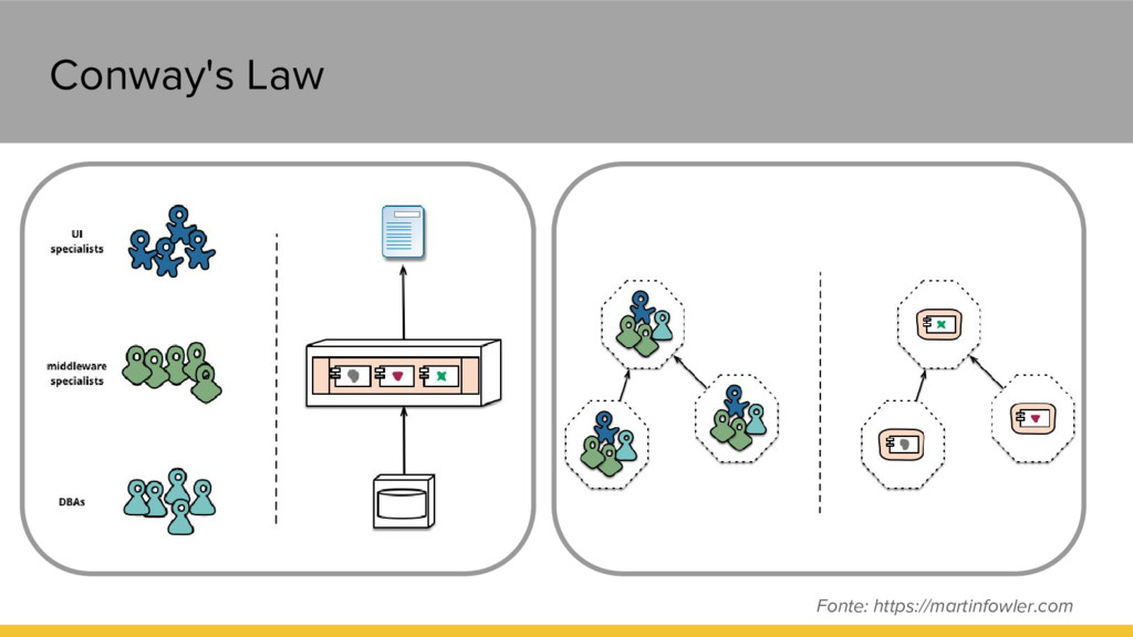 Conway's Law Conway's Law Fonte: https://martin...