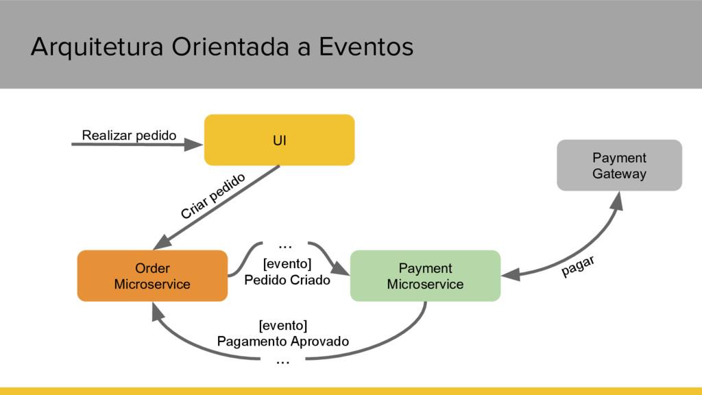 Arquitetura Orientada a Eventos UI Order Micros...