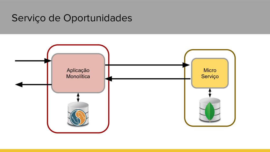 Serviço de Oportunidades Aplicação Monolítica M...