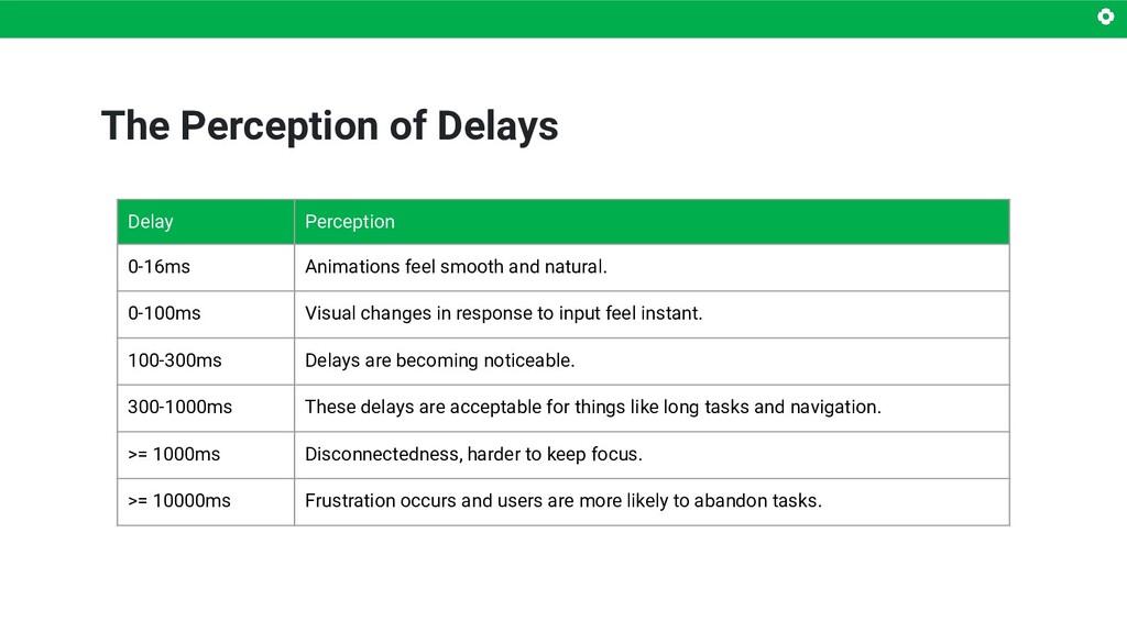 The Perception of Delays Delay Perception 0-16m...