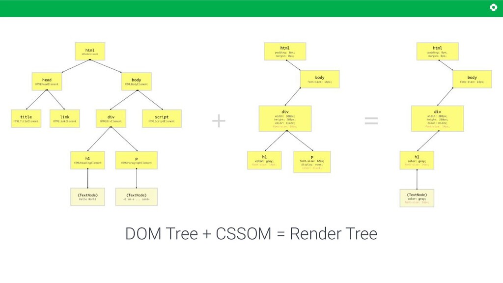 DOM Tree + CSSOM = Render Tree