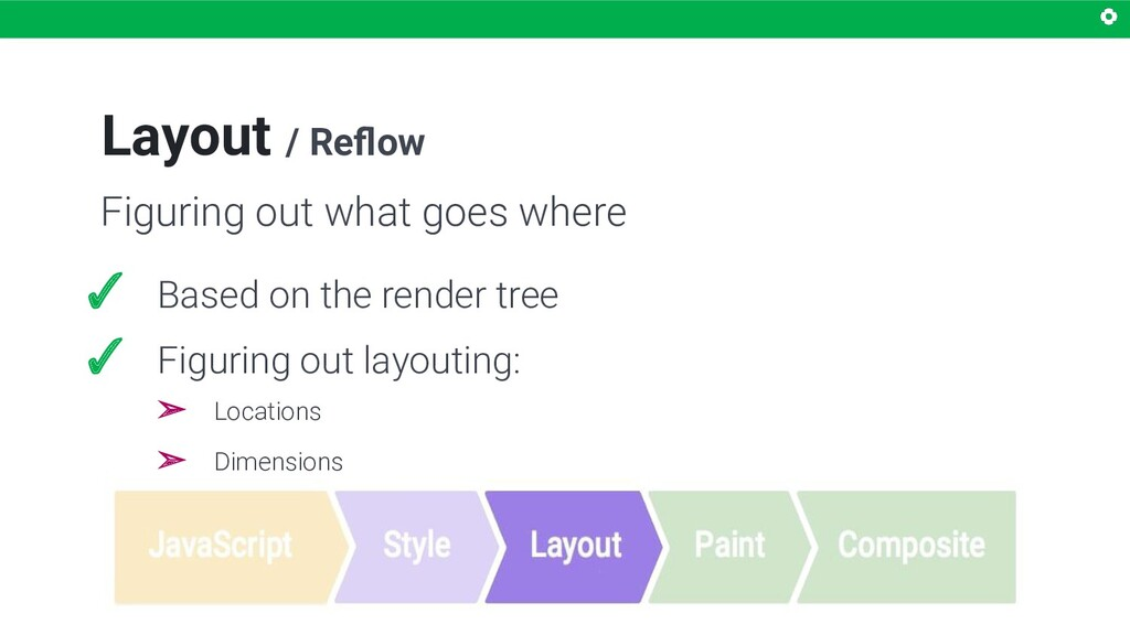 Layout / Reflow Figuring out what goes where ✓ B...