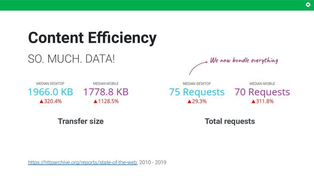 Content Efficiency SO. MUCH. DATA! https://httpar...
