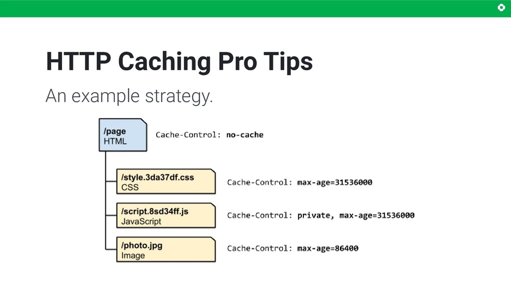 HTTP Caching Pro Tips An example strategy.