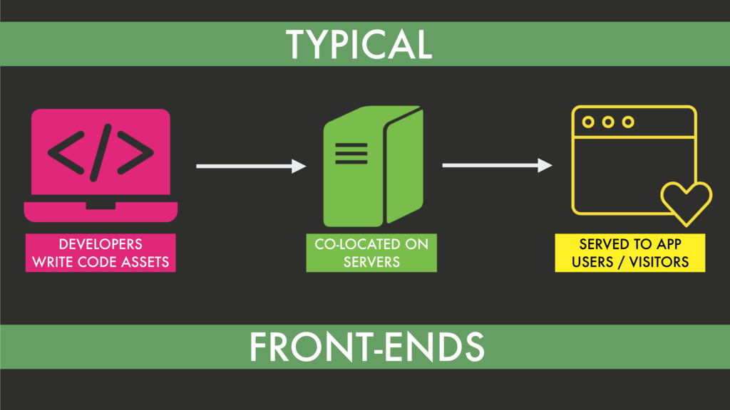 I TYPICAL FRONT-ENDS DEVELOPERS WRITE CODE ASSE...