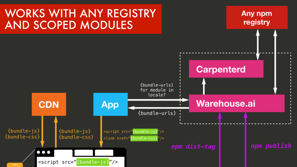 WORKS WITH ANY REGISTRY AND SCOPED MODULES