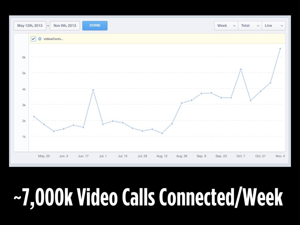 ~7,000k Video Calls Connected/Week