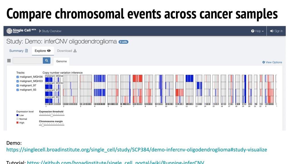 Compare chromosomal events across cancer samples