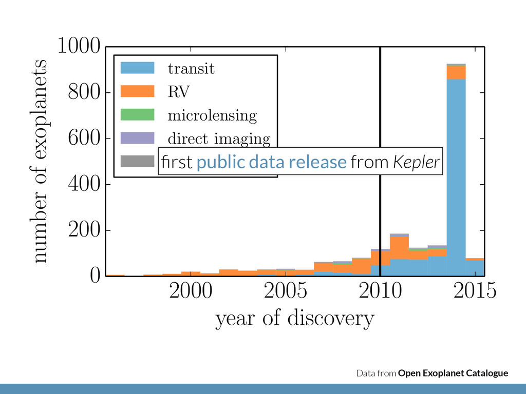 Data from Open Exoplanet Catalogue 2000 2005 20...