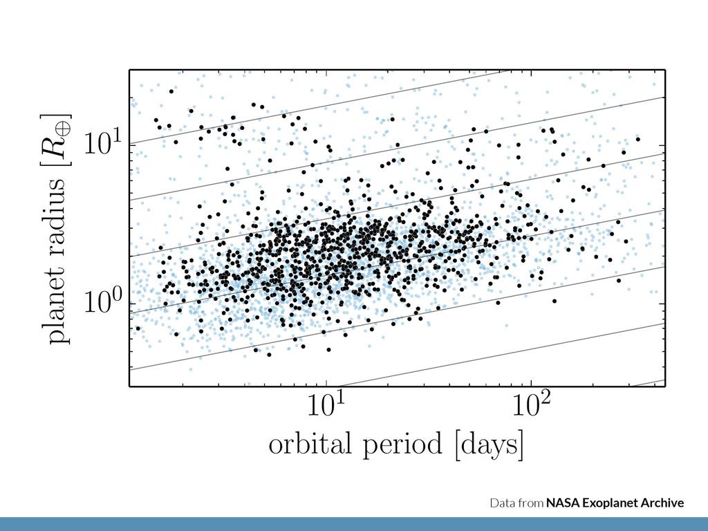 101 102 orbital period [days] 100 101 planet ra...