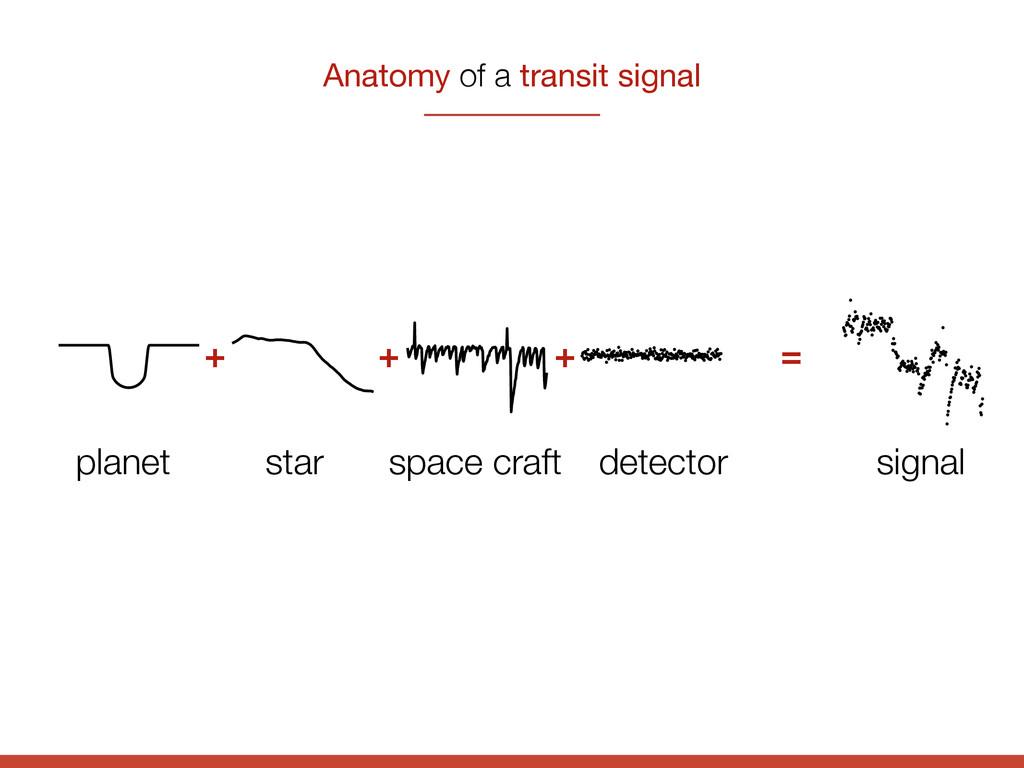 Anatomy of a transit signal + + + = planet star...